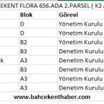 Bahçekent Flora 657.Ada 2.Parsel ( K2 Ada )